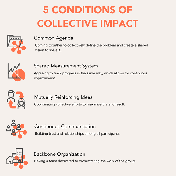5 conditions of collective impact