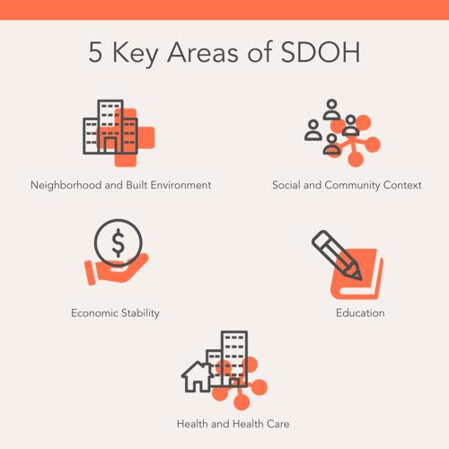 5 Key Areas of SDOH